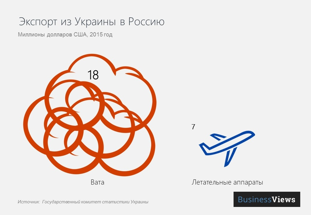 Экспорт из Украины в Россию
