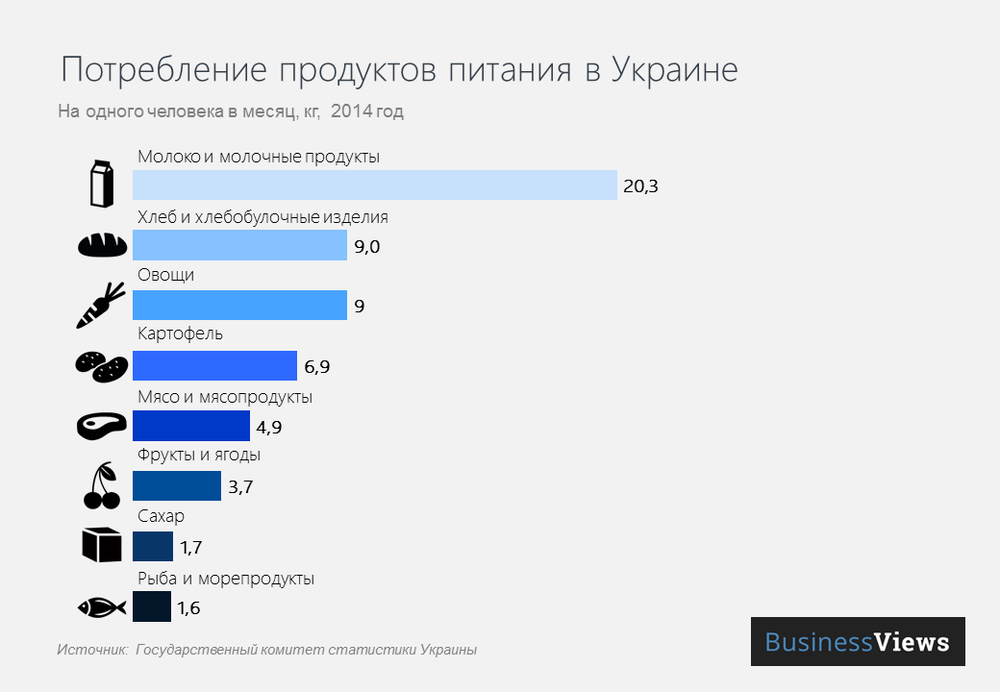Потребление продуктов питания в Украине