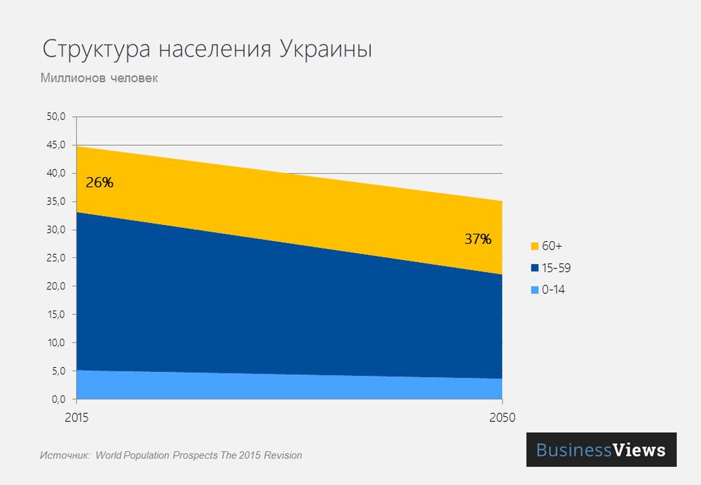 Структура населения Украины