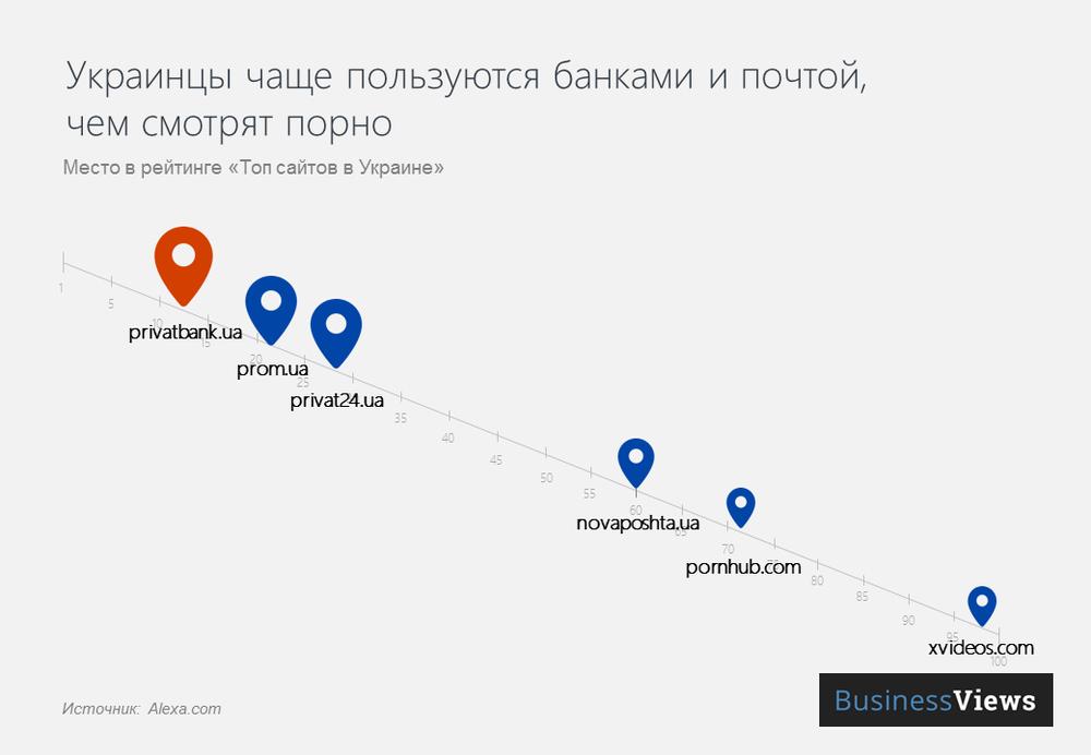 Интерес украинцев к банкам