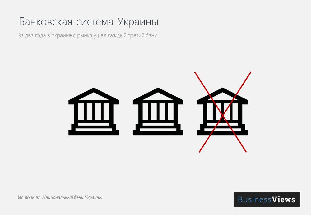 Банковская сиситема Украины.