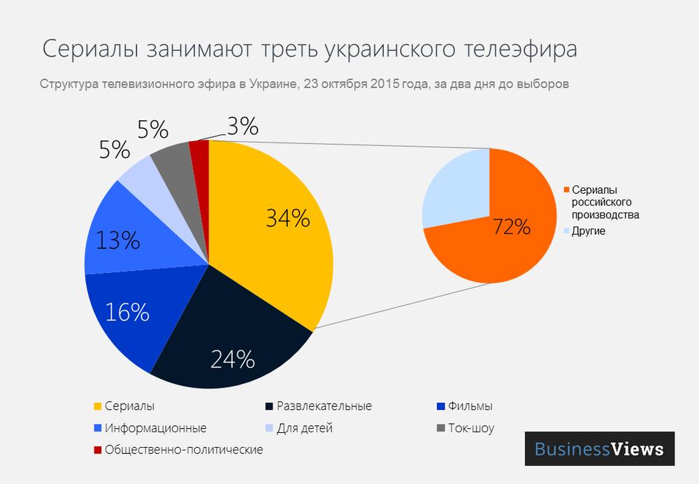 Структура телеэфира Украины