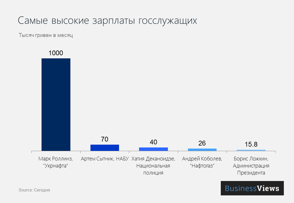 Зарплаты госслужащих Украины