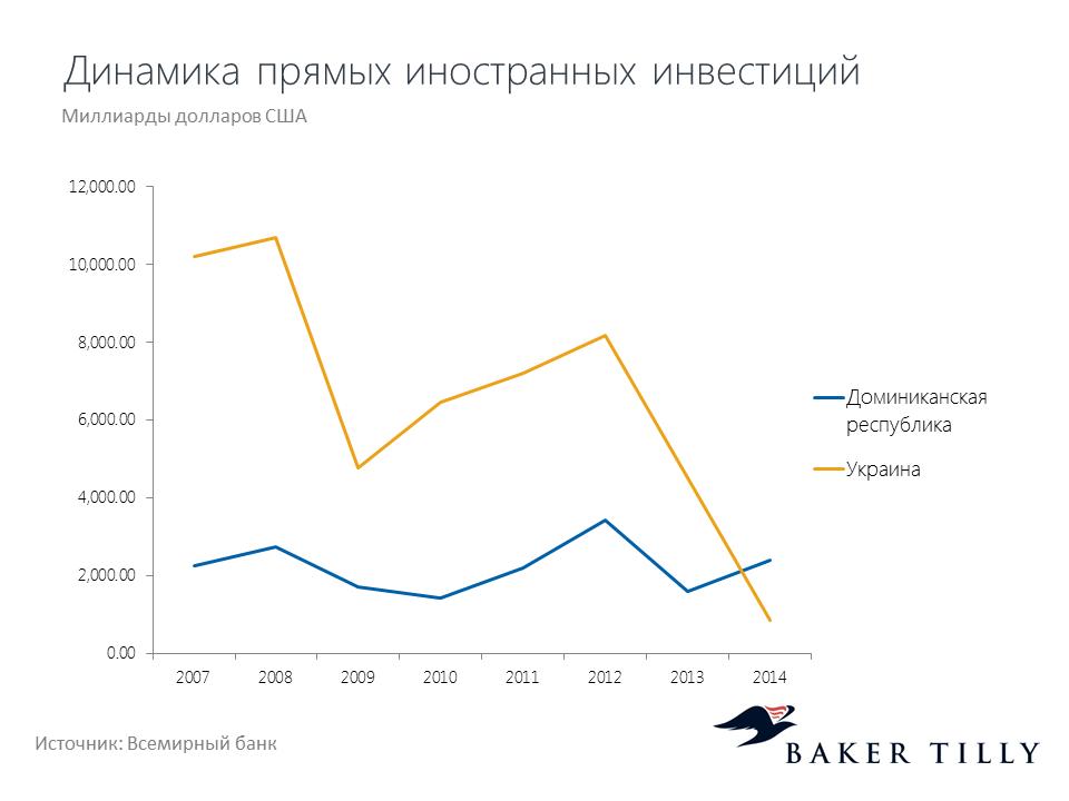 Динамика прямых иностранных инвестиций