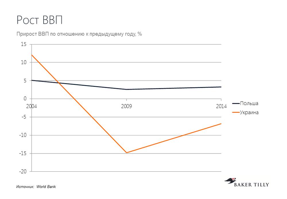 темпы роста ввп Украины и Польши