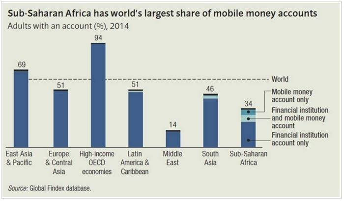 Sub-Saharan Africa has world's largest share of mobile money accounts