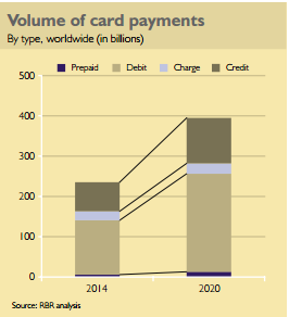 Volume of card payments