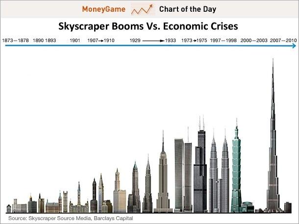 Бумы строительства небоскребов и экономические кризисы в США