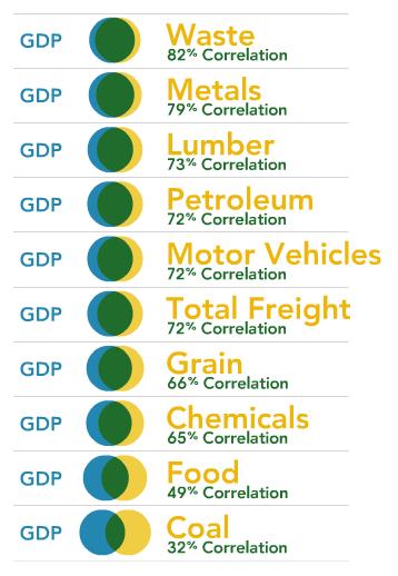 Показатели отгрузки разных типов железнодорожных грузов