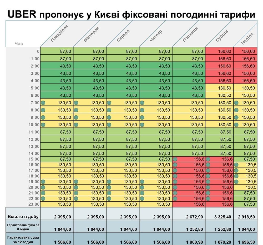 Почасовые тарифы Uber