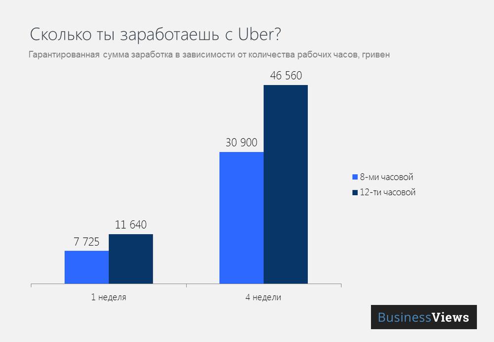 Сколько ты заработаешь с Uber