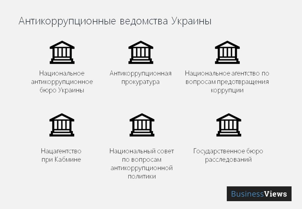 Антикоррупционные ведомства Украины