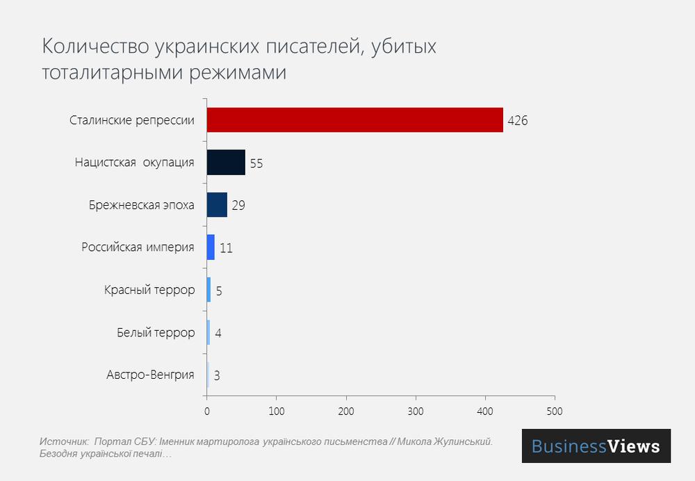 Количество жертв-писателей при тоталитарных режимах