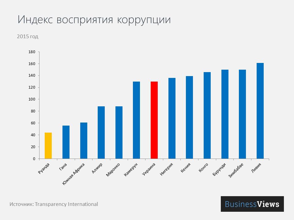 Индекс восприятия коррупции