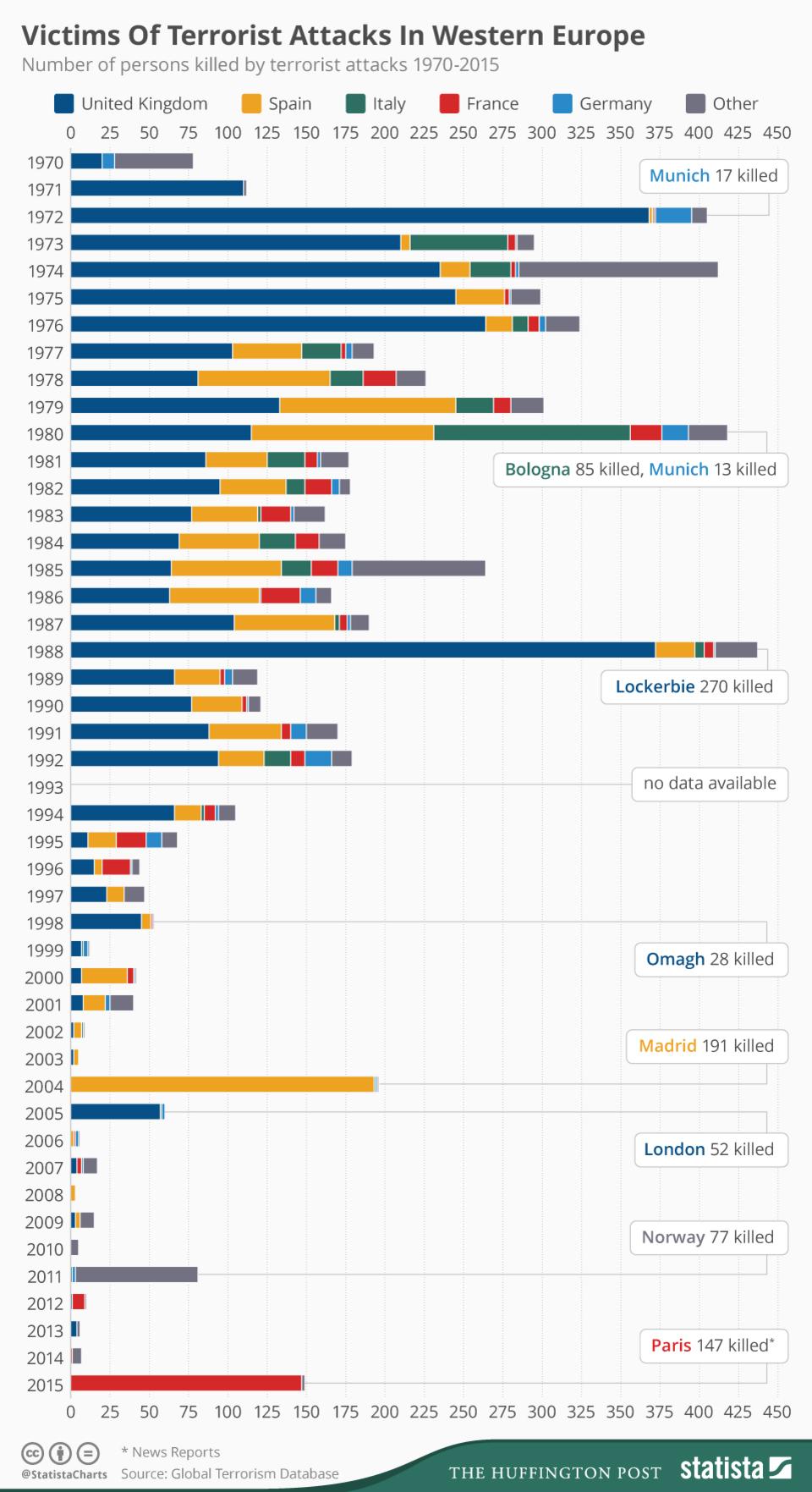 Жертвы терроризма в Западной Европе