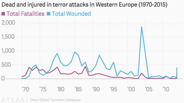 количество жертв терактов