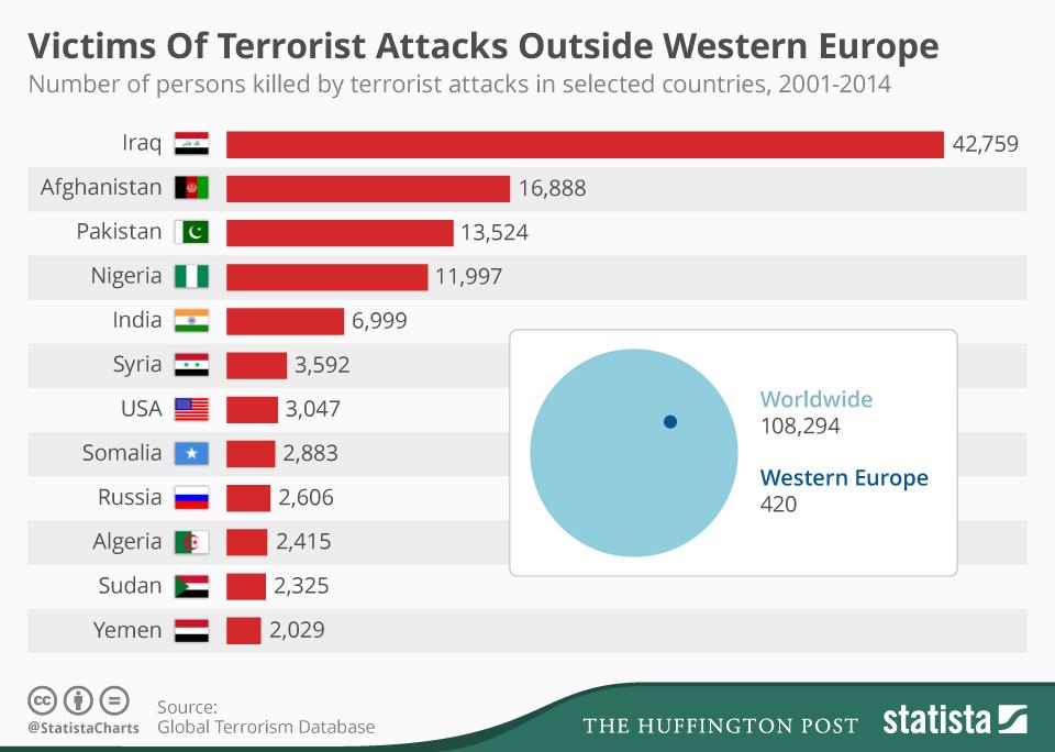 Количество жертв терроризма в других странах кроме Европы