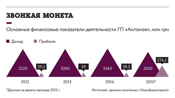 """Финансовые результаты деятельности ГП """"Антонов"""""""