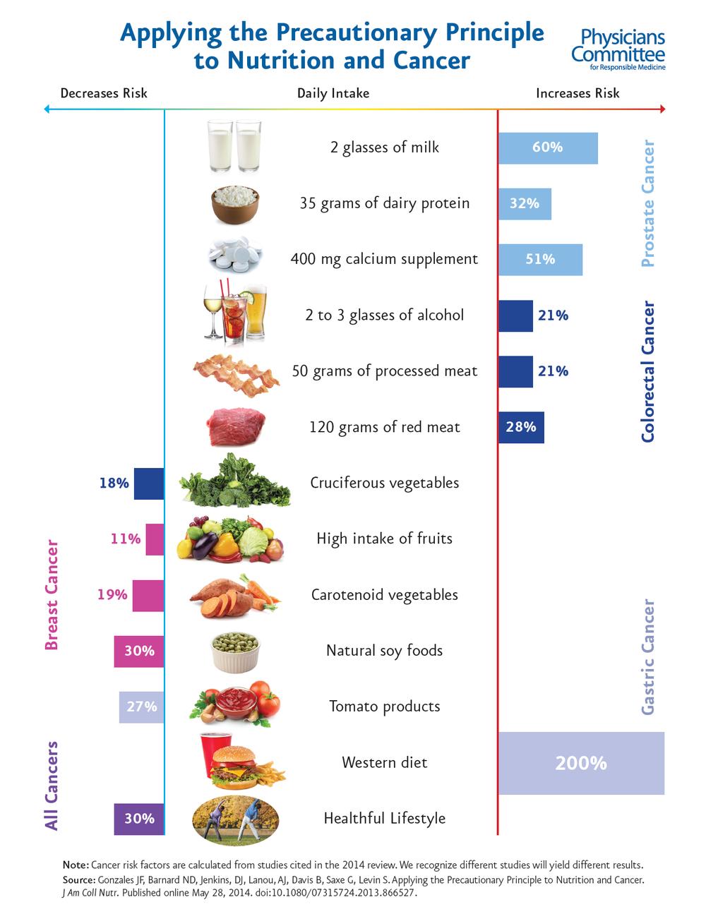 Меры предосторожности в питании от рака