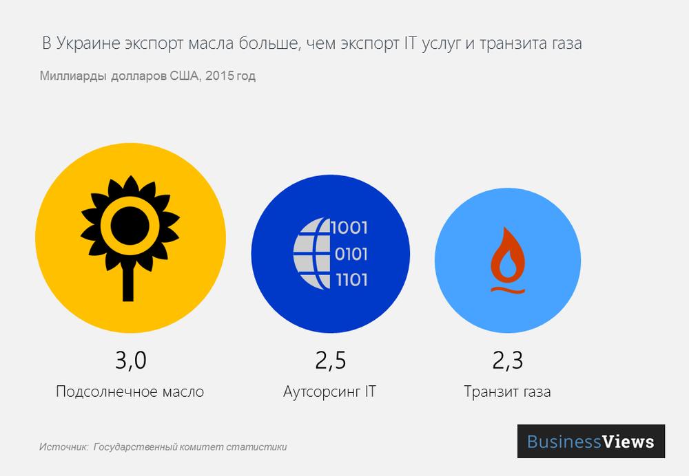 экспорт подсолнечного масла из Украины