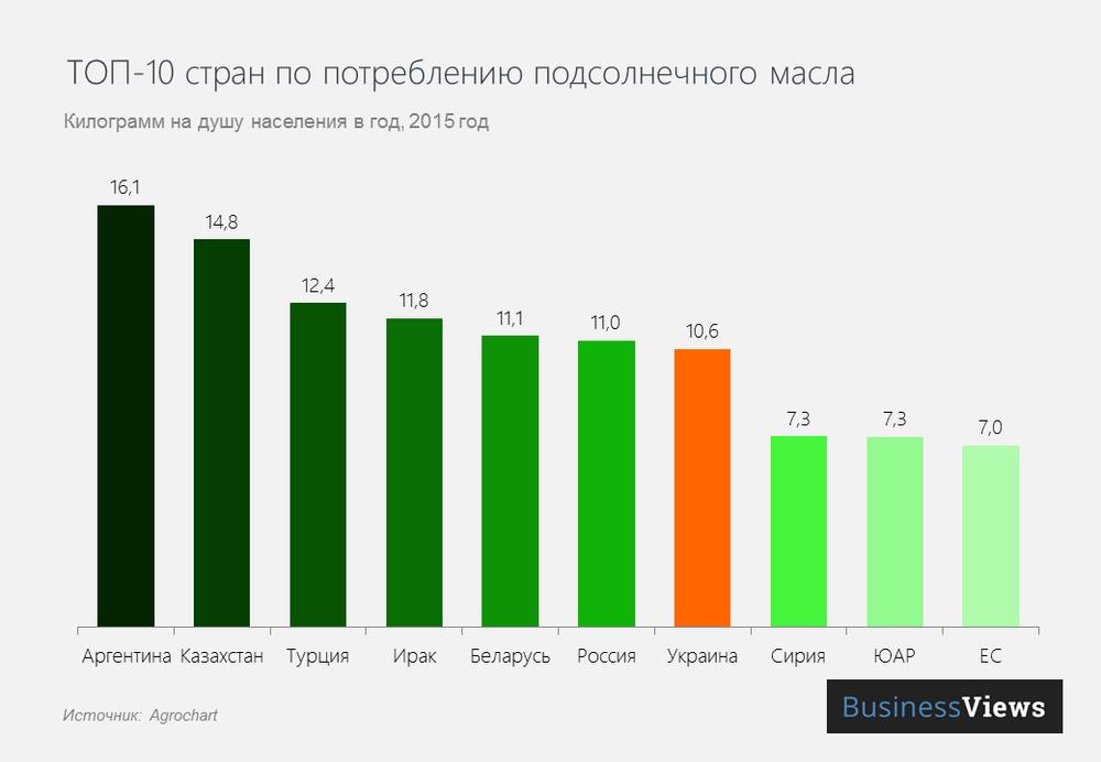 страны по потреблению подсолнечного масла