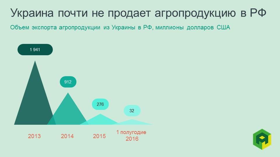 ukrainian agroexport to russia