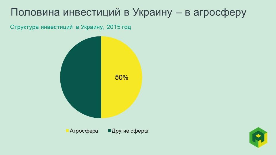 investment in agriculture Ukraine