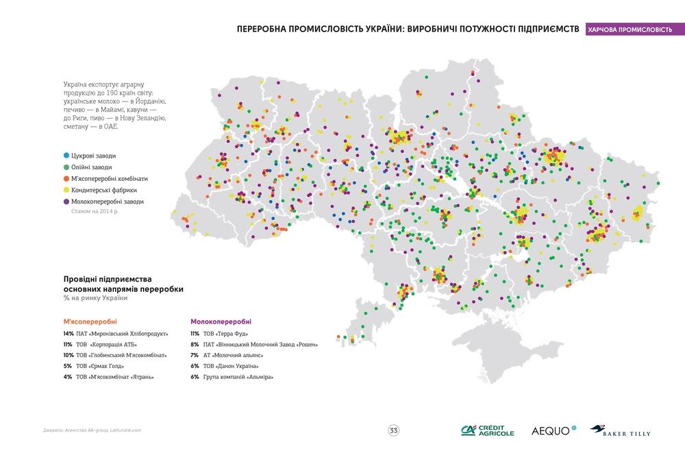 Перерабатывающая промышленность Украины. Агросправочник Украины 2016