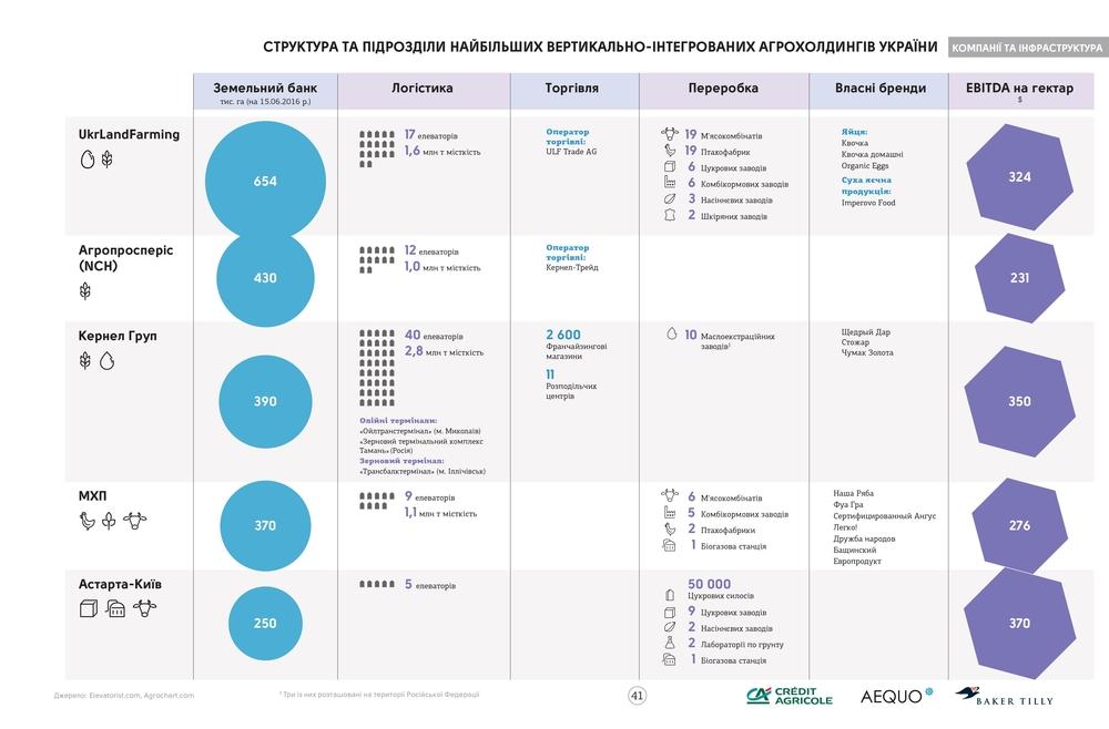 Структура вертикально-интегрированых холдингов. Агросправочник Украины 2016