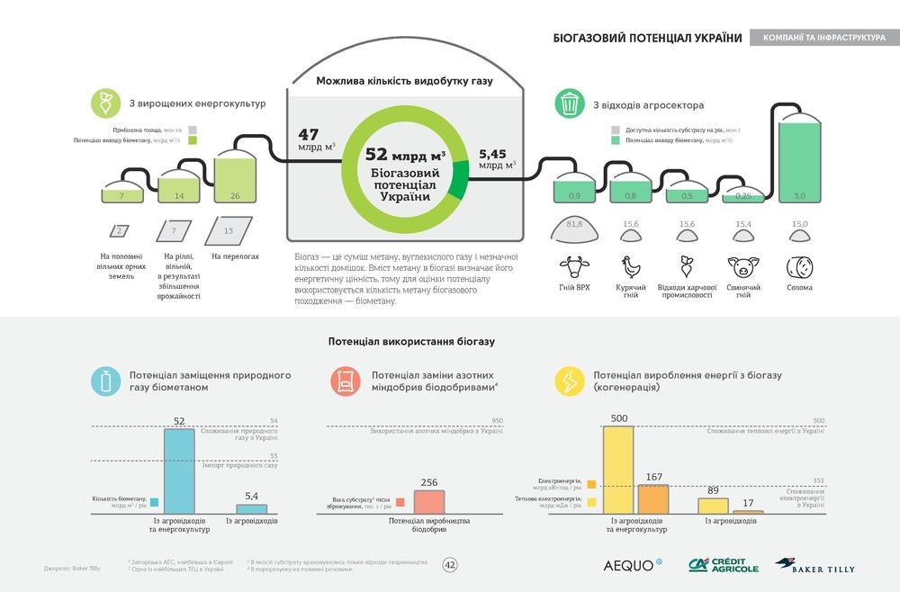 Биогазовый потенциал Украины. Агросправочник Украины 2016