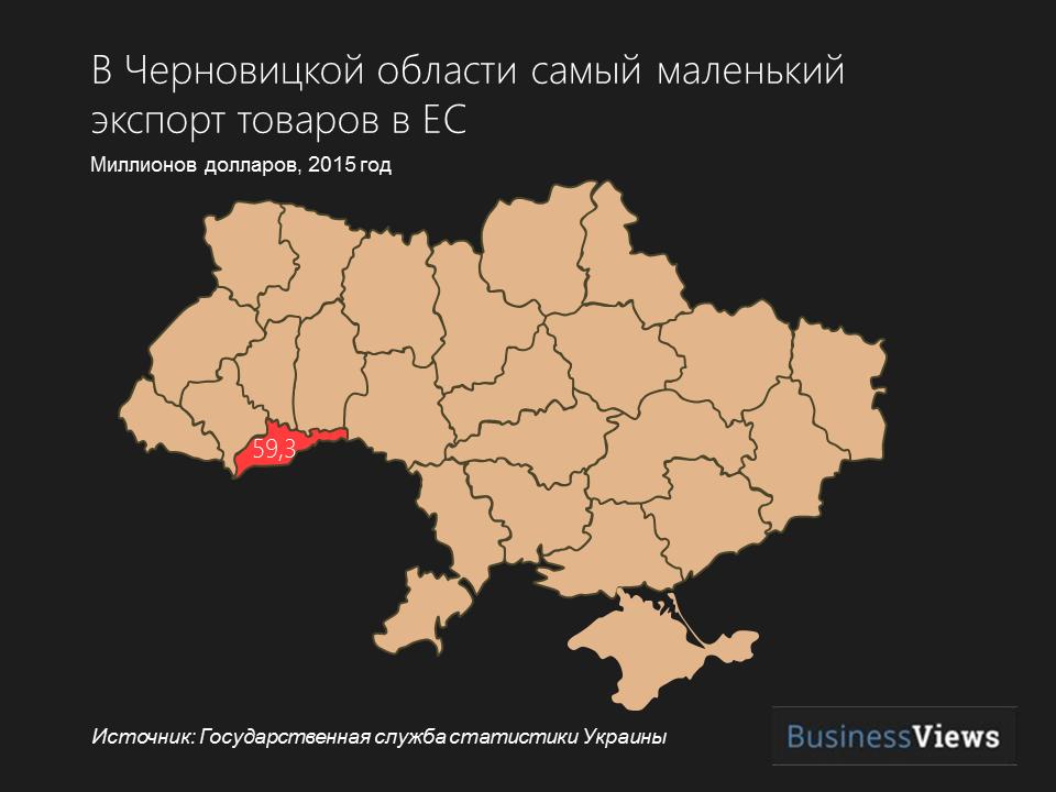 черновицкая область экспорт в ЕС