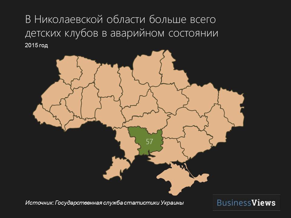 Николаевская область детские кружки