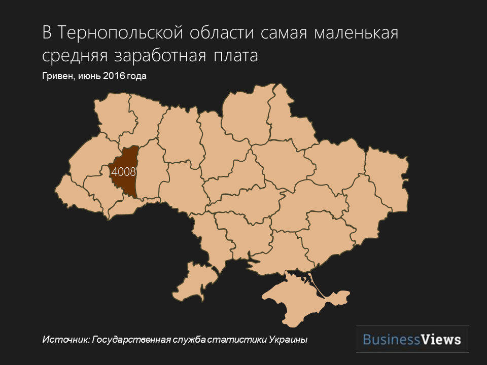 тернопольская область самая маленькая зарплата