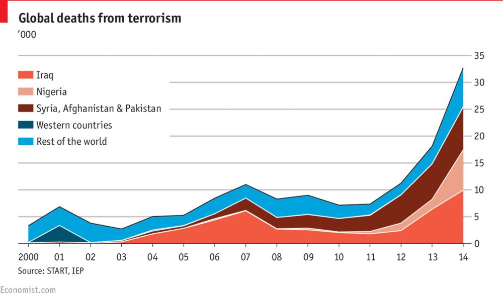 количество погибших от терроризма