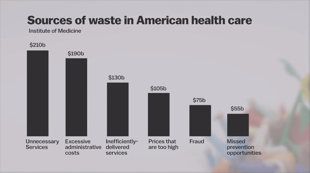 неэффективность американской медицины