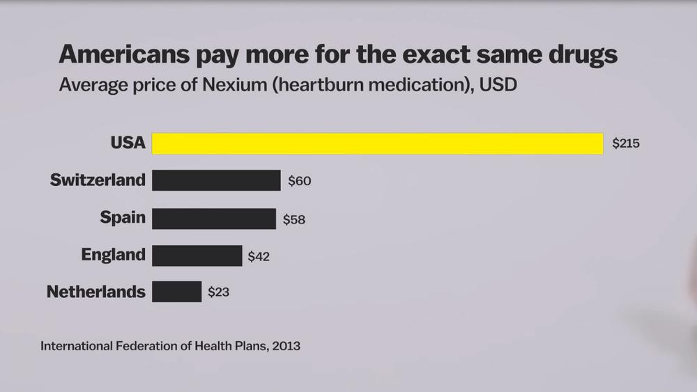 стоимость лекарств в США