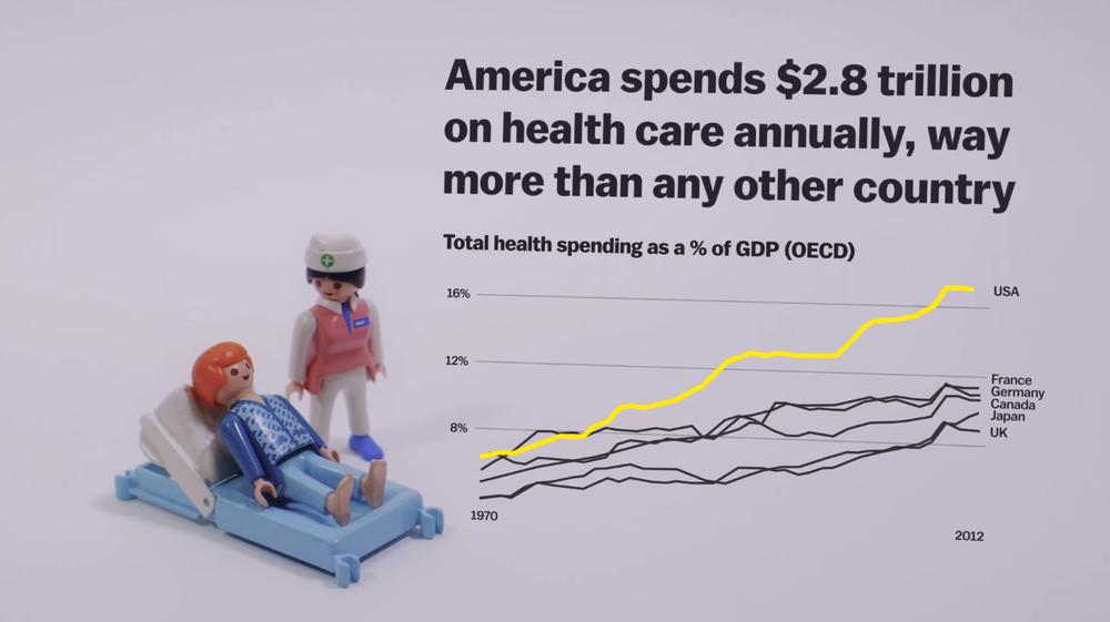 затраты на здравоохранение в США