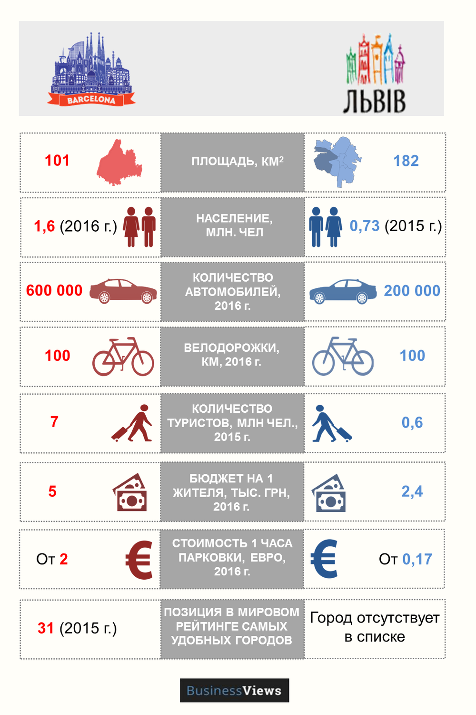 Сравнение Львова и Барселоны