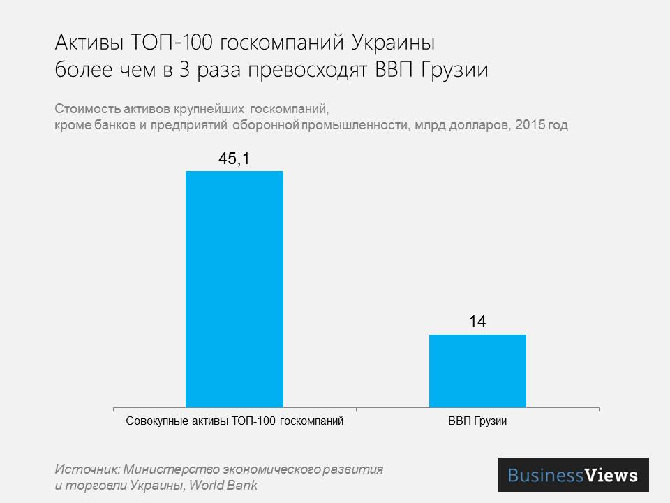 активы топ-100 госкомпаний
