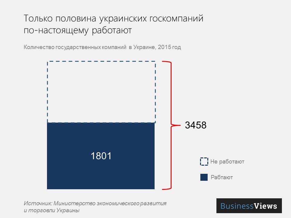 количество государственных предприятий