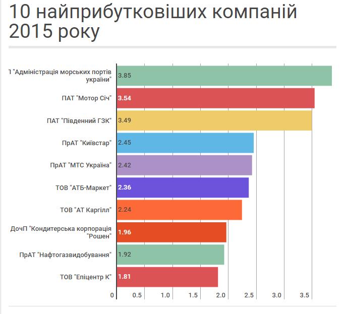 самые прибыльные компании Украины