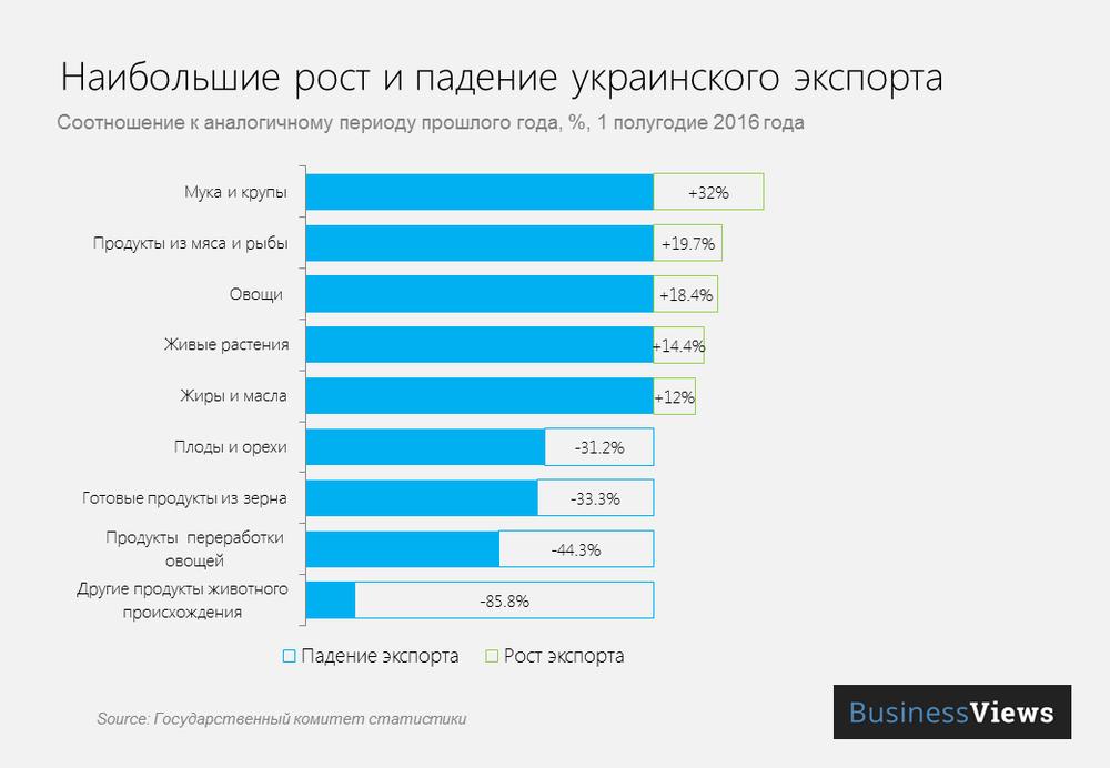 Наибольшие рост и падения украинского экспорта
