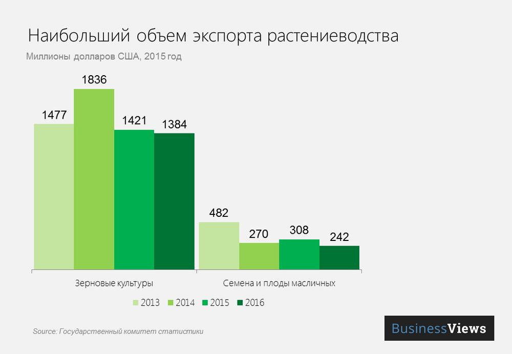 Объем экспорта продукции растениеводства