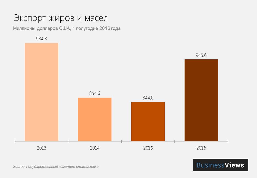 Экспорт масел и жиров за первое полугодие 2016