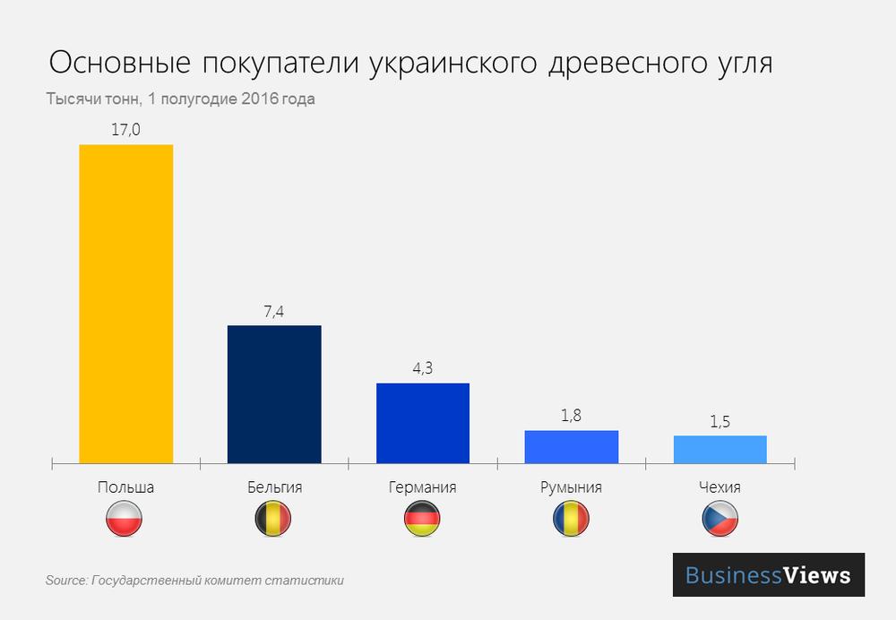 Экспорт украинского древесного угля