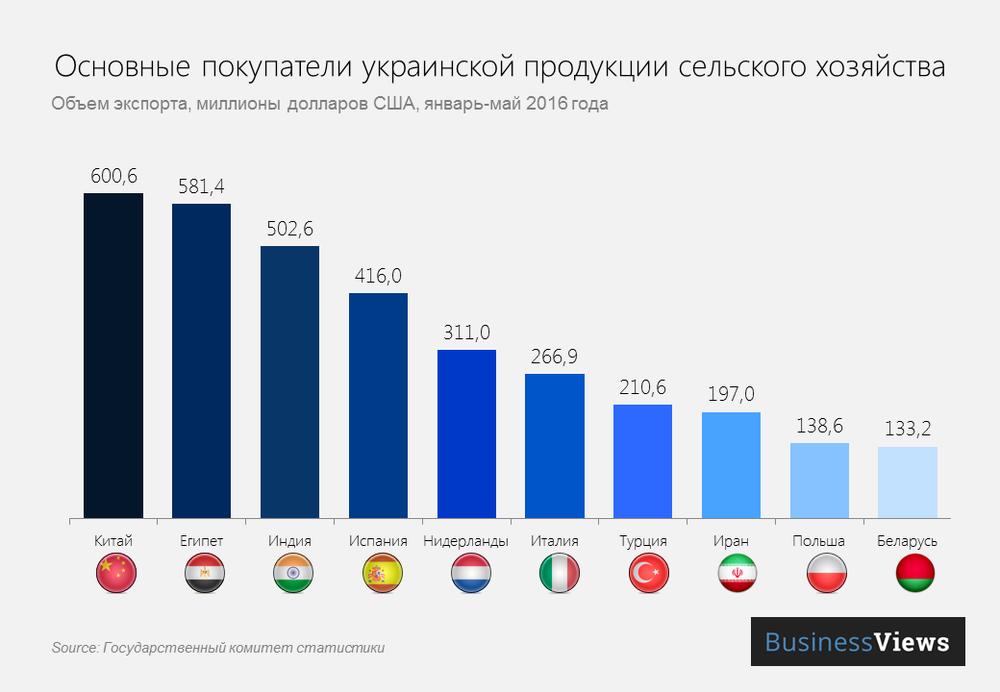 Основные покупатели украинской сельскохозяйственной продукции