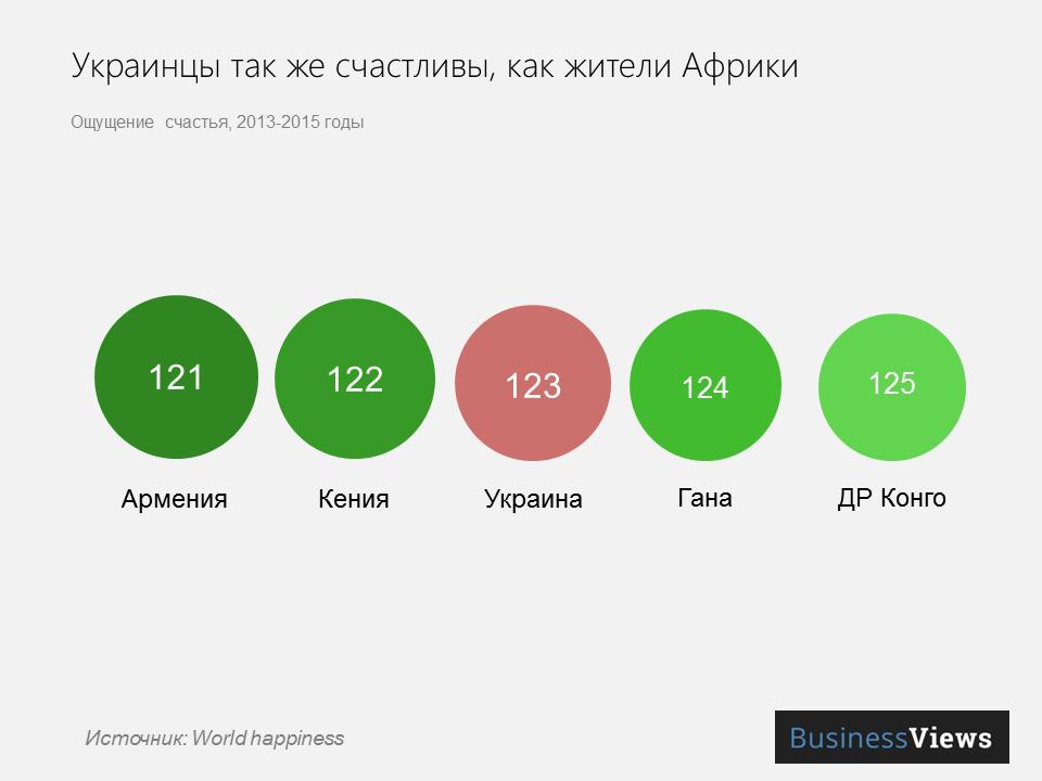 Украина в рейтинге счастья