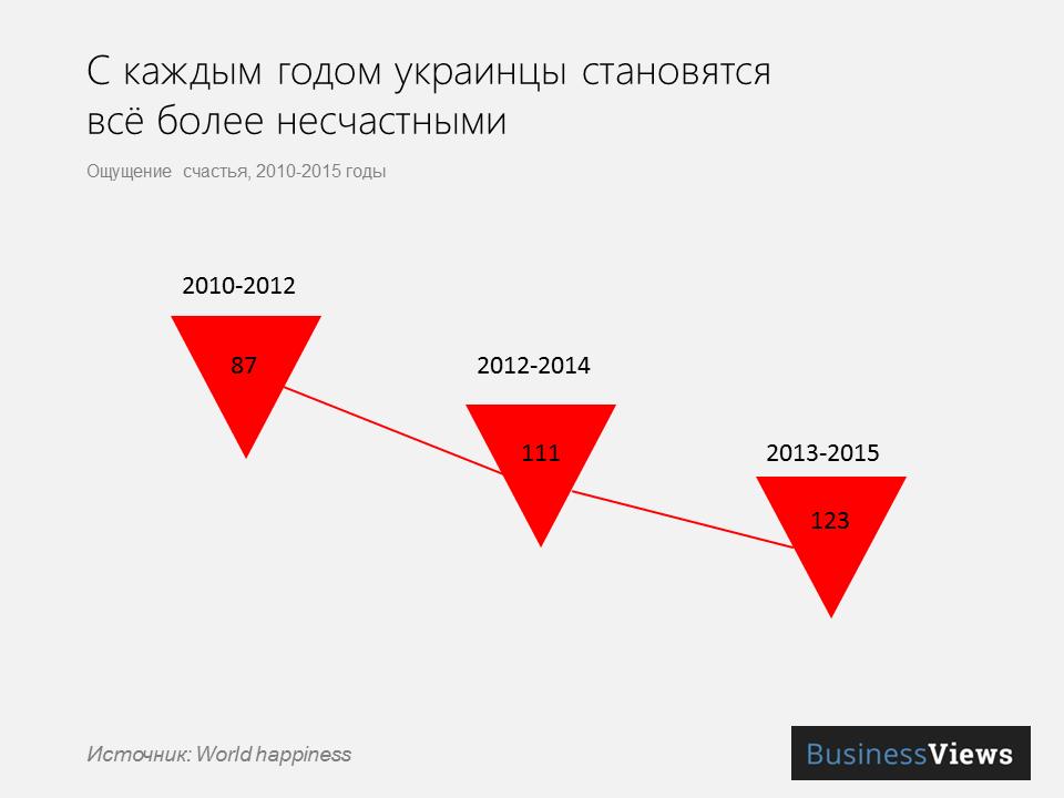 прогресс Украины в рейтинге счастья