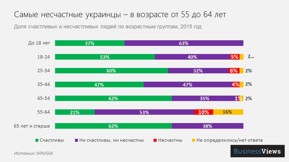 в Украине самые несчастные — пенсионеры