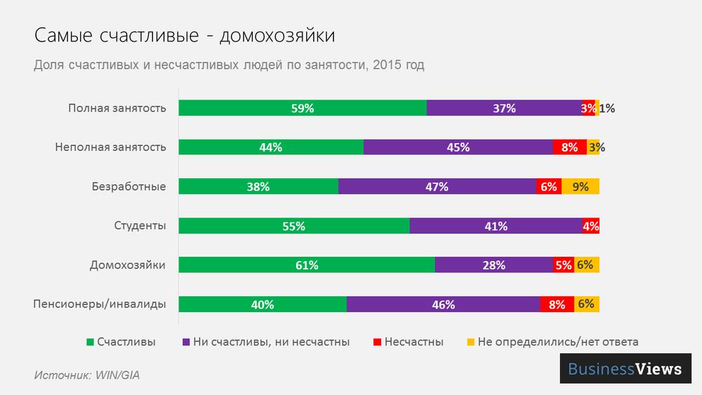 самые счастливые в Украине — домохозяйки